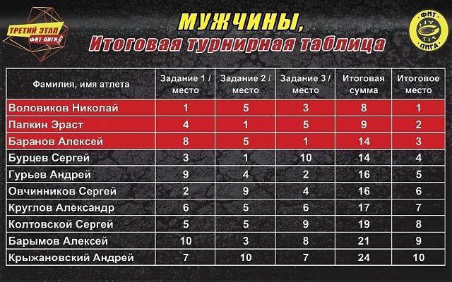 Результаты третьего этапа ФИТ-Лиги