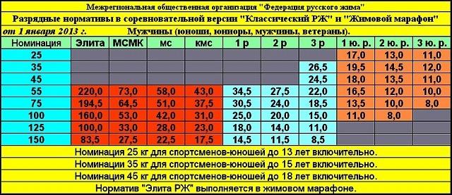 Русский жим нормативы