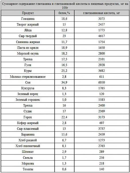 Таблица содержания глютамина в пищевых продуктах