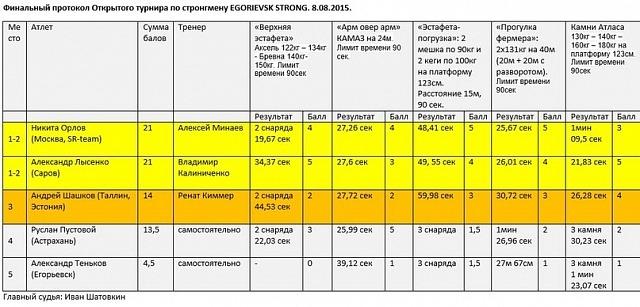 EGORIEVSK STRONG 10
