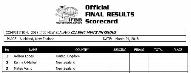 New Zealand Pro 2018. Список атлетов
